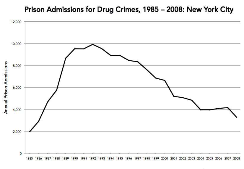 New York City Prison Admissions for Drug Crimes, 1985-2008 ||| Source: The Brennan Center for Justice