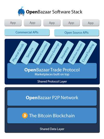 OpenBazaar Software Stack |||