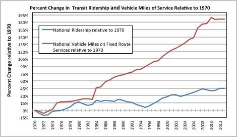 Transit Ridership vs. Vehicle Miles ||| Steven Polzin