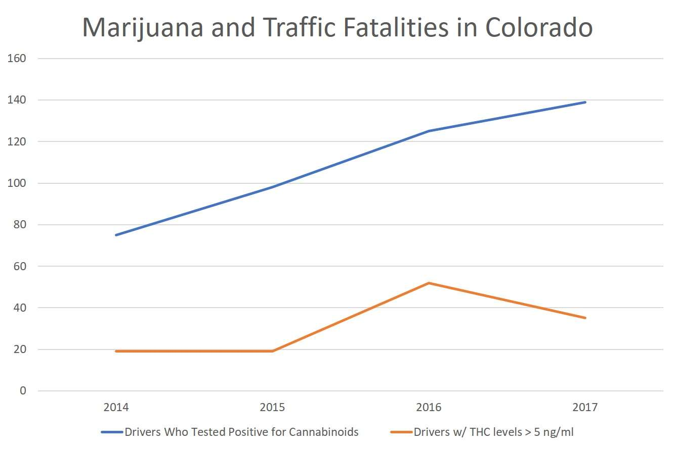 Cannabis-Involved' Traffic Fatalities Fall in Colorado