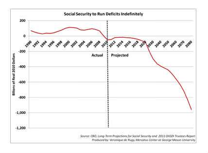 The Facts About Social Security – Reason com