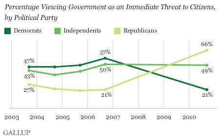 The top of the box doubles as the trend line for members of the Libertarian Party.