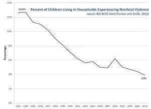 Percent of Children Living in Households Experiencing Nonfatal Violence, 1993-2010