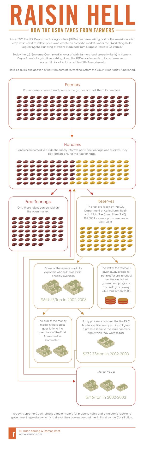 USDA infographic