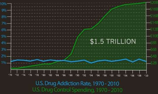 Forty Years of Drug War Failure Represented in a Single