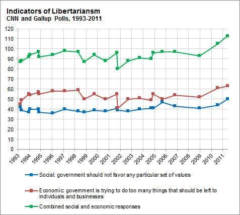 The OPS of libertarianism