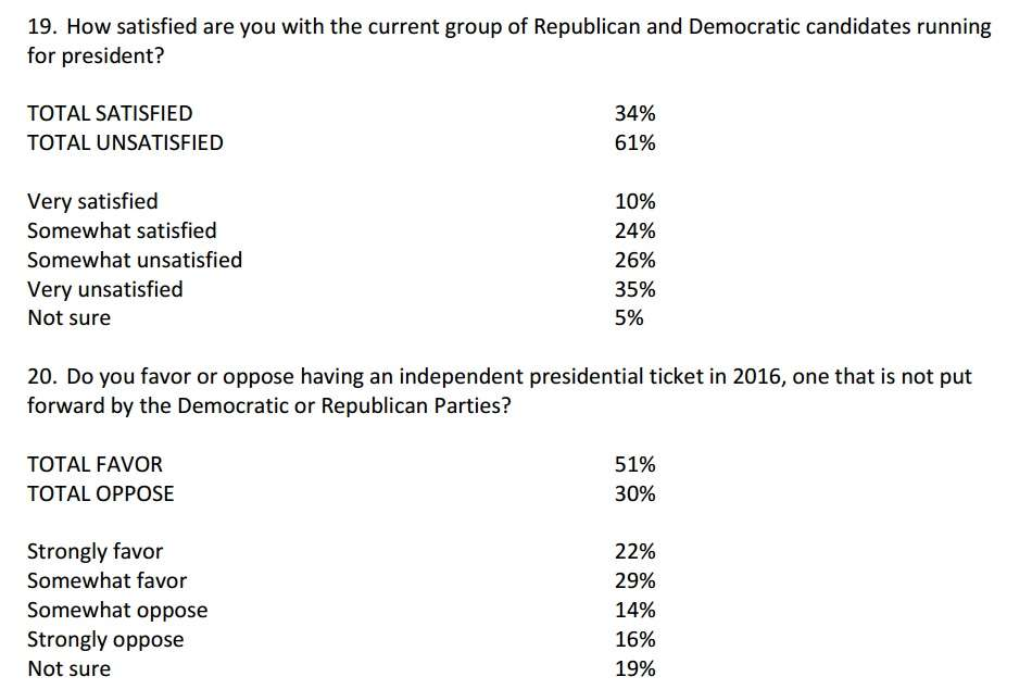 58 Percent of Voters Willing To Go With Someone Other Than