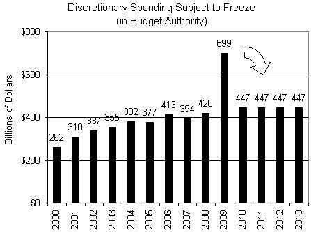 It's cold out there for non-defense discretionary spending.