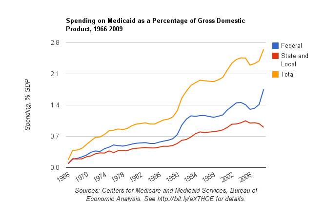 Medicaid spending as a percentage of GDP