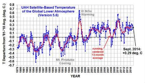 Temperature Data September 2014