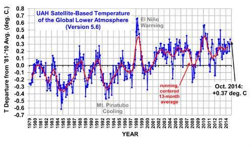 Global Temperature Trend October 2014
