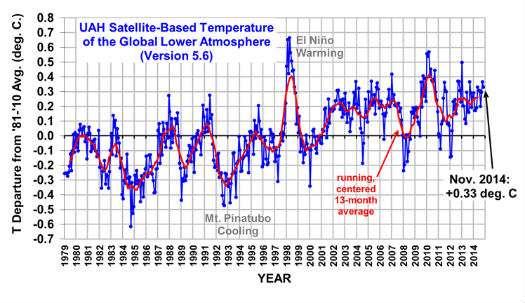 November 2014 Temperatures