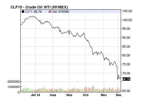 Oil Price Chart December 2014