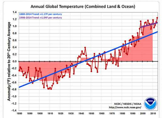 NOAA Temperature Trend