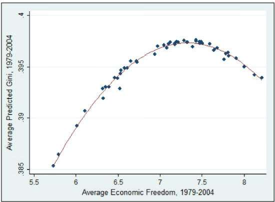 Kuznets Freedom Income Curve