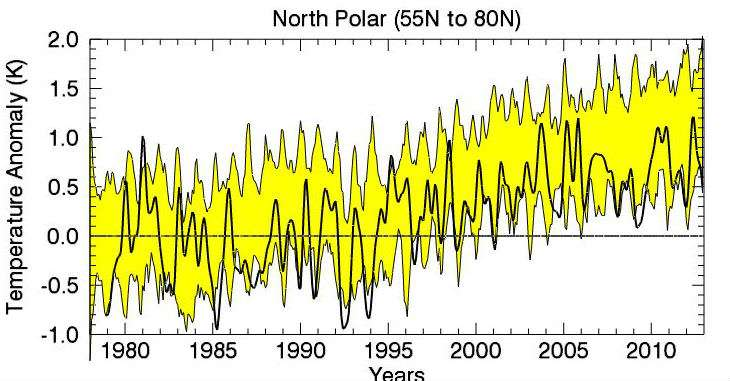 RSS North Pole