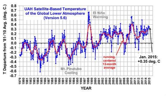 Temperature Trend January 2015