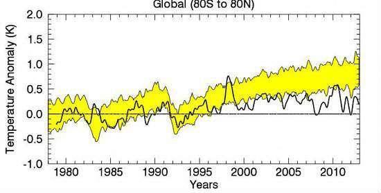 RSS Temperature Discrepancy