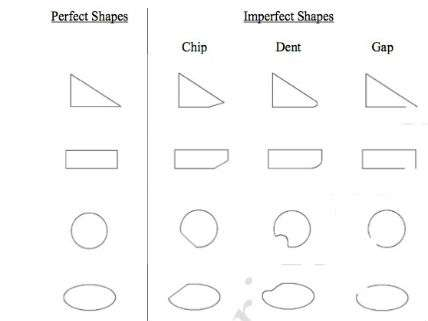 Imperfect Shapes