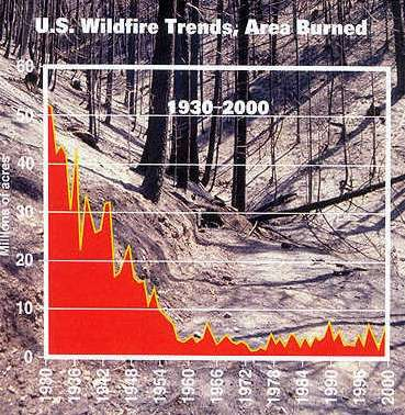 Wildfire Trend