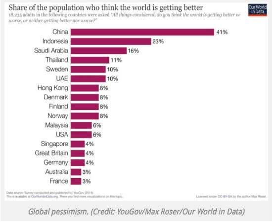 GlobalPessimism