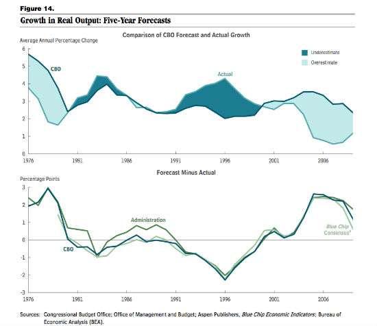 CBOforecasts2015