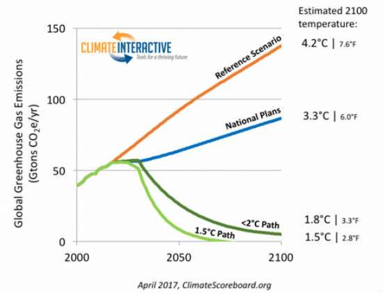 ClimateInteractiveGlobal