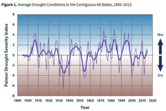 DroughtIndex