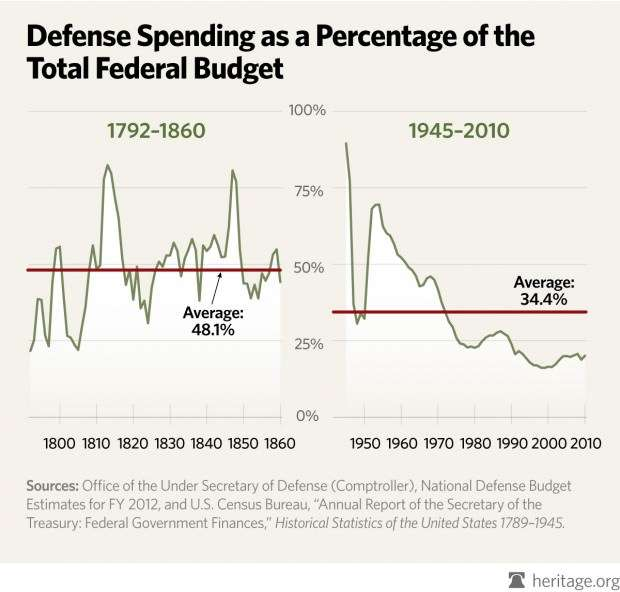 heritage defense spending