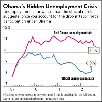 Obama.Jobs