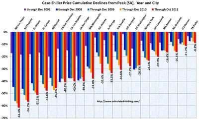 Here's to even longer cumulative-decline bars in 2012 and 2013!
