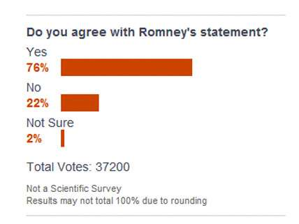 And if you don't agree with Romney's statement, just wait five minutes.
