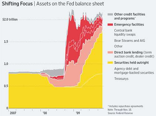 This is the Fed's balance sheet. How is yours?