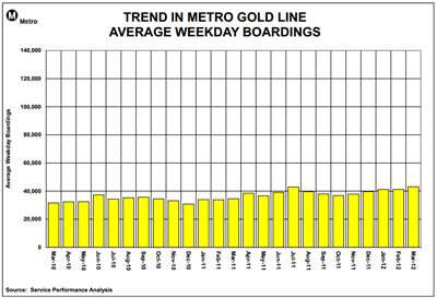 The Gold Line: Believe it or not, these numbers are the good news.