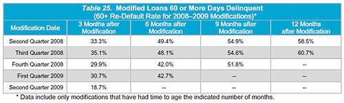 This graph shows a steep drop in redefaults for more recent and more generous loan modifications.