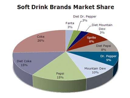 Diet Pepsi: the Cynthia McKinney of colas