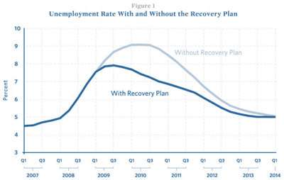 We would have been better off in the scenario without the recovery plan.